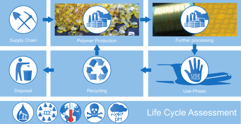 Life Cycle of novel single polymer composite materials