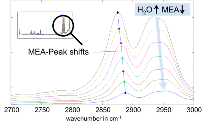Peak shift caused by interaction of molecules