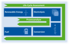 The fuel is won through a process chain from electric power from renewable energy ressources.