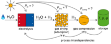 Process chain of hydrogen production and conditioning, comprising electrolysis, drying and compression.